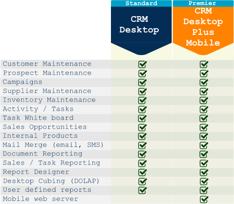 PDI Spirit CRM Versions